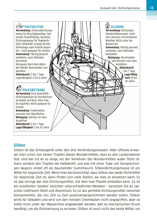 Rumpf und Decksreparaturen Amazon Books