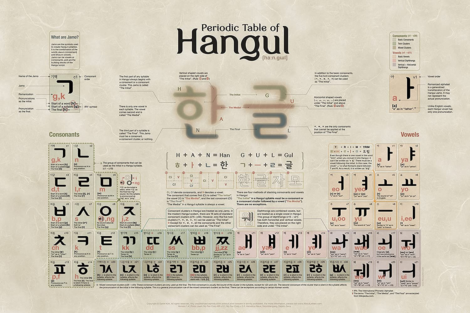 Amazon periodic table of hangul poster by aboutletters amazon periodic table of hangul poster by aboutletters posters prints gamestrikefo Gallery