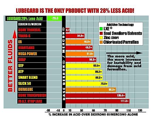 LUBEGARD 60902 Protección de Fluido de Transmisión Automática, 10 oz.: Amazon.es: Coche y moto