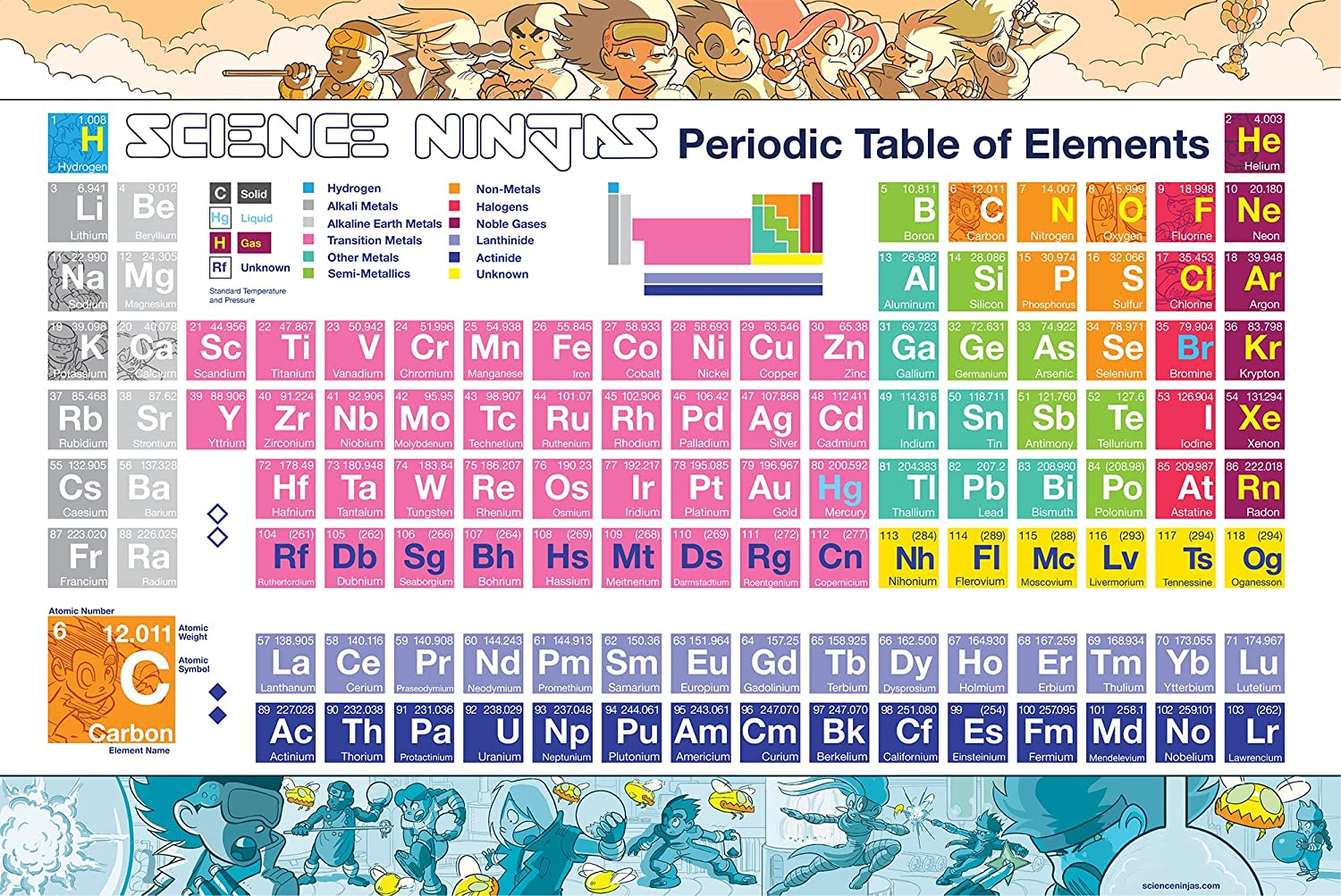 """Science Ninjas: Periodic Table of Elements with NEW ELEMENTS! – 24"""" x 36"""" Colorful Poster SN-002"""