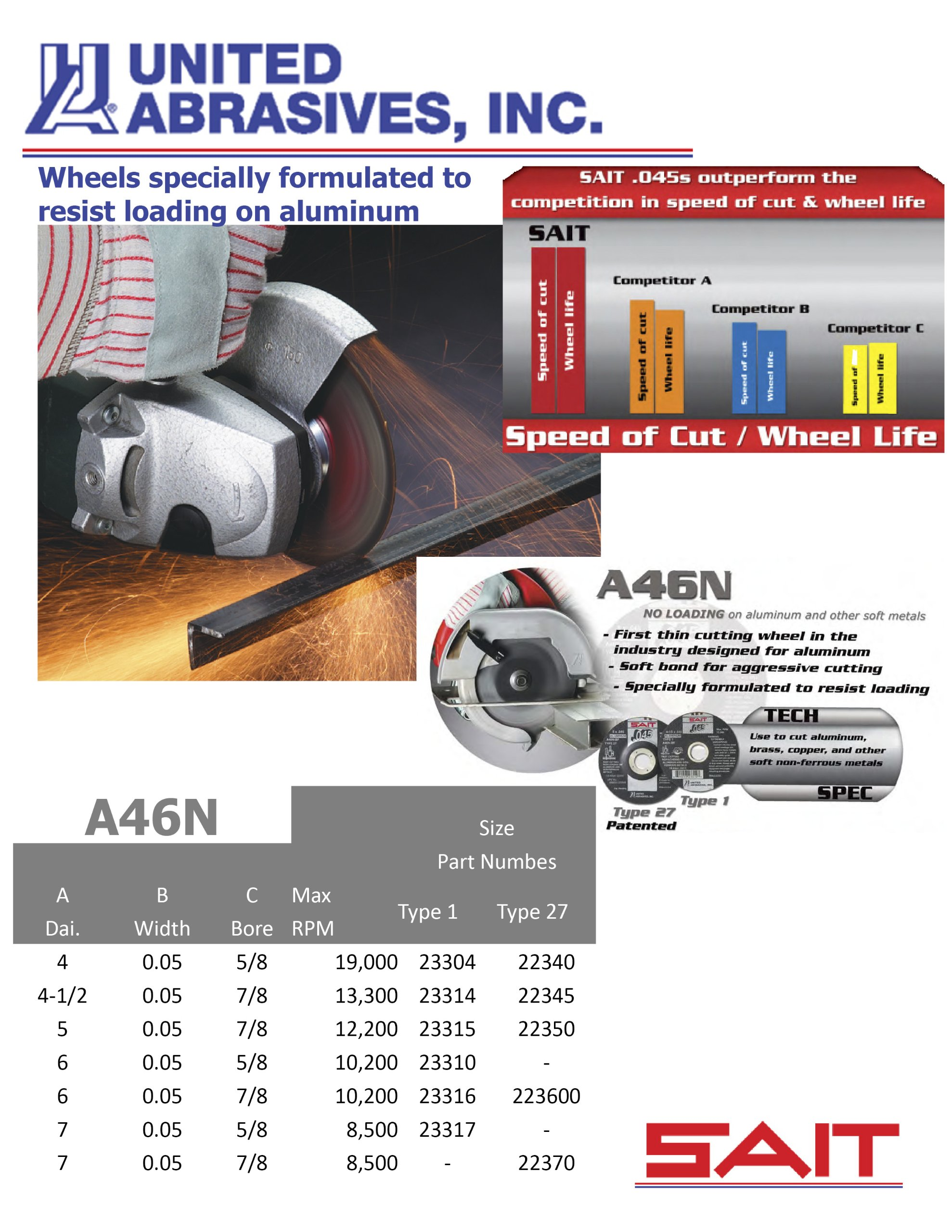 United Abrasives-SAIT 22345 Cutting Wheel Type 27 A46N, 4-1/2-Inch by .045-Inch by 7/8-Inch, 50-Pack