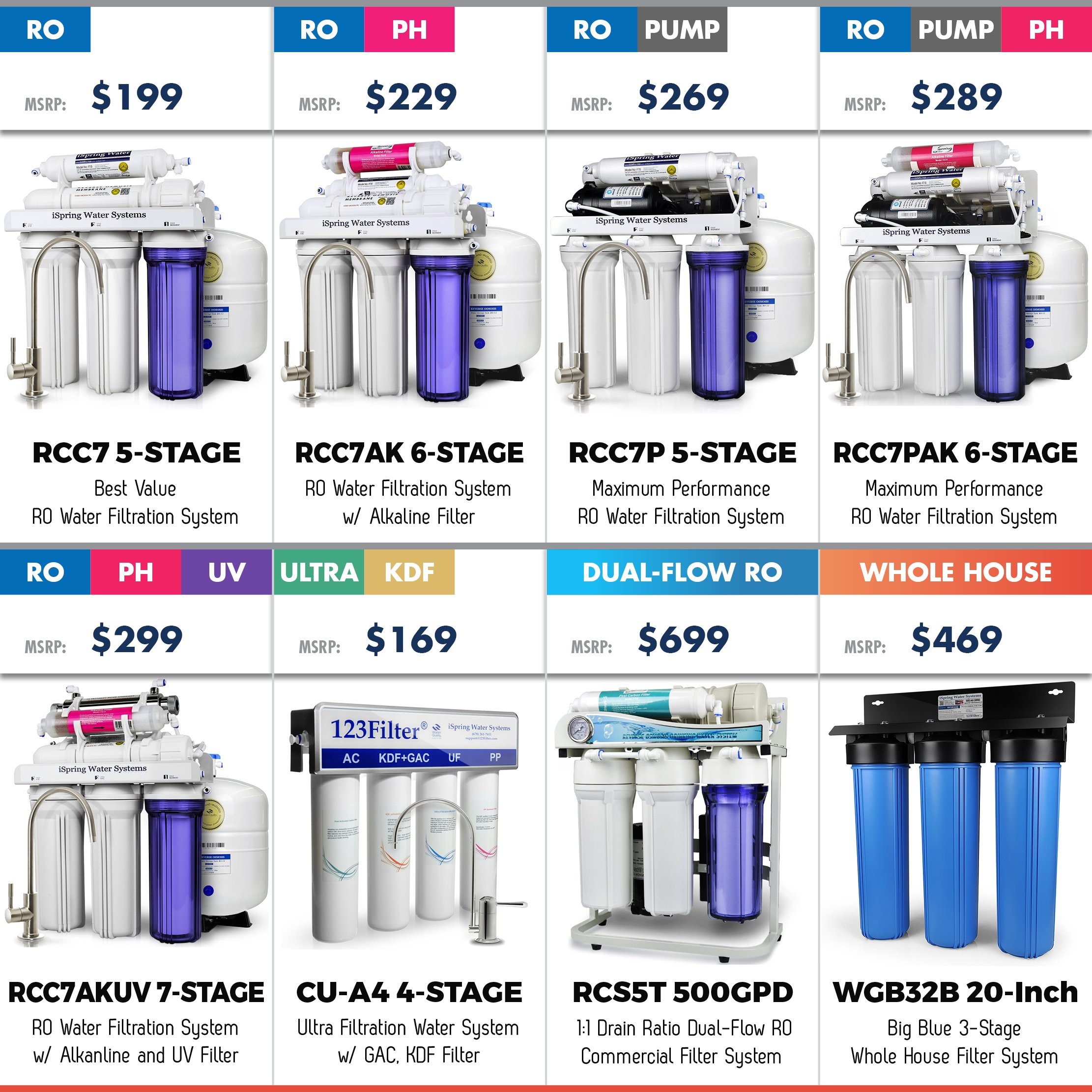 iSpring RCC7AK 6-Stage Under-Sink Reverse Osmosis Drinking Water Filtration System with Alkaline Remineralization Filter - 75 GPD by iSpring (Image #6)