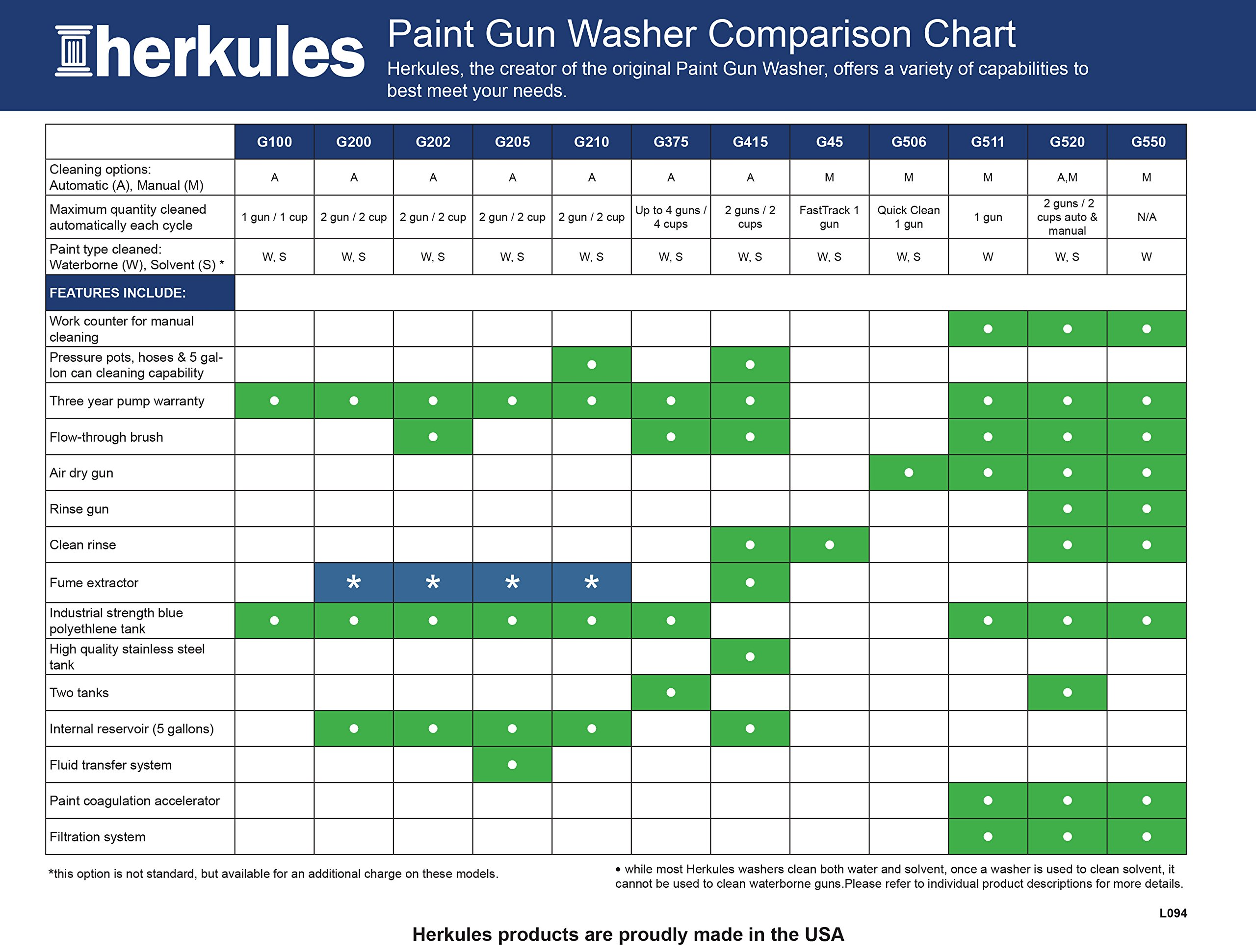 Herkules G100 Paint Gun Washer