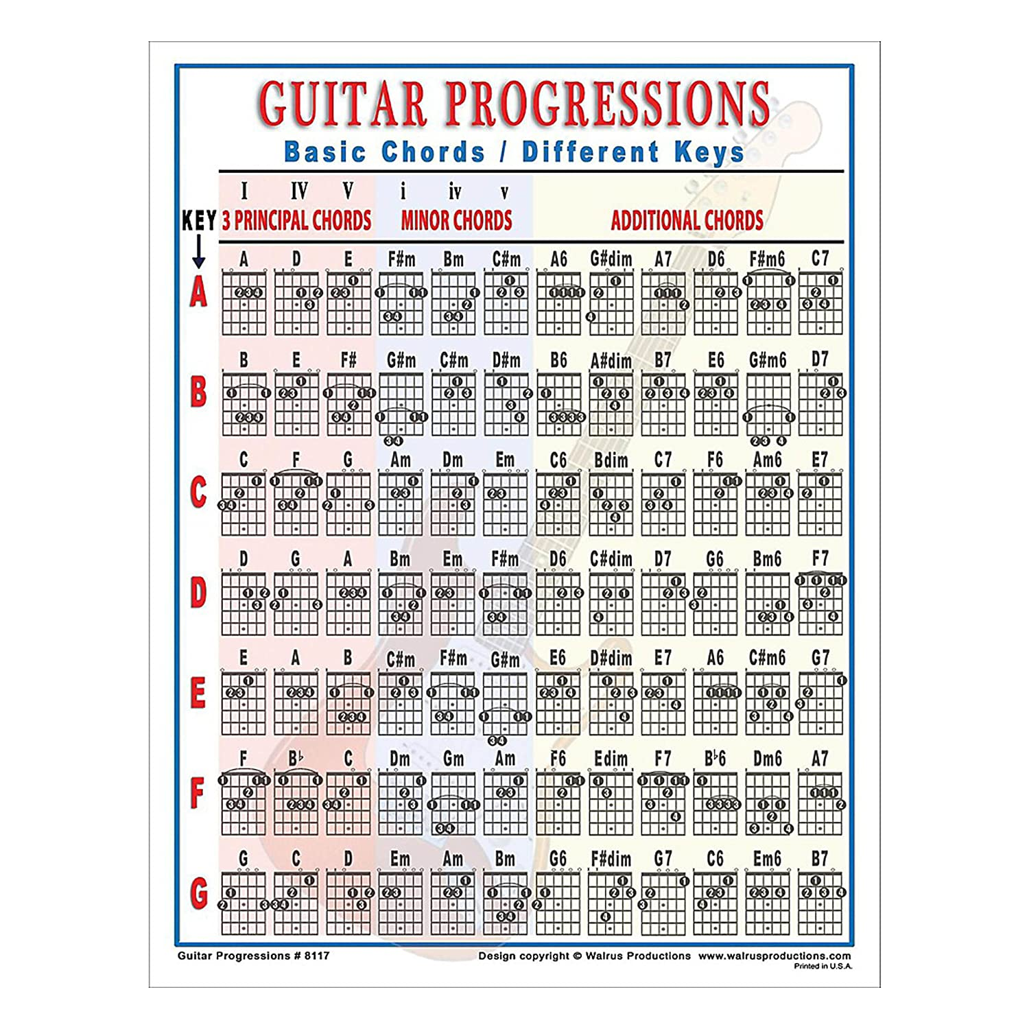 Amazon Walrus Productions Guitar Progressions Chord Chart