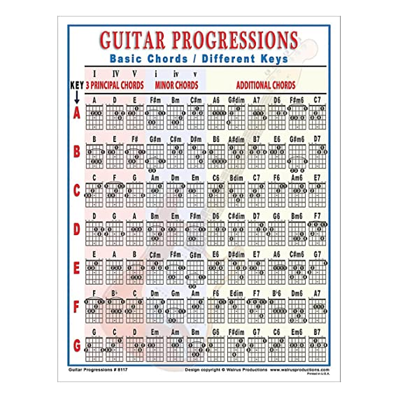 Diminished Guitar Chords Choice Image Guitar Chord Chart With