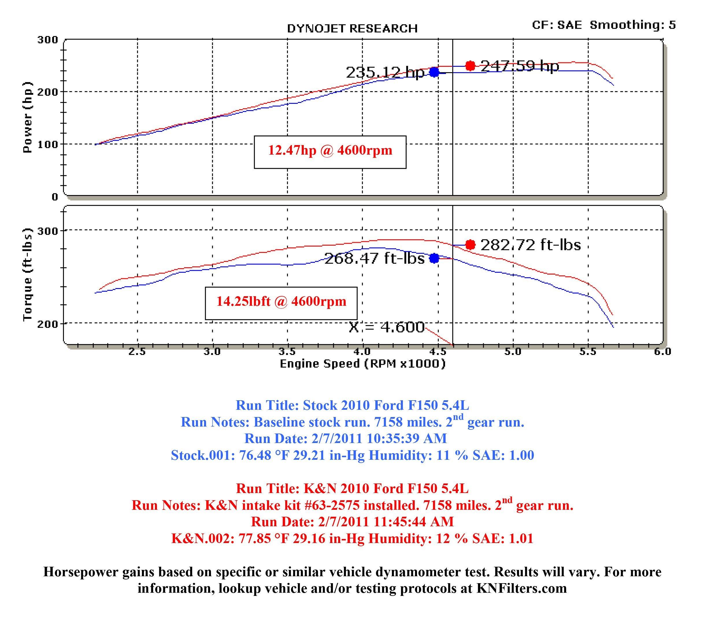 K&N 57-2575 FIPK Performance Air Intake System