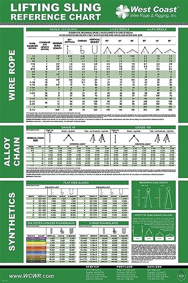 Amazon.com: Lifting Sling Reference Chart: Prints: Posters & Prints