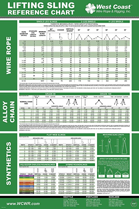 Glamorous Wire Rope Capacity Chart Ideas - Wiring schematic ...