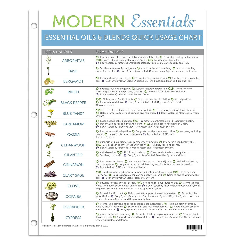 Essential Oil Blends Chart - Essential oil blending chart