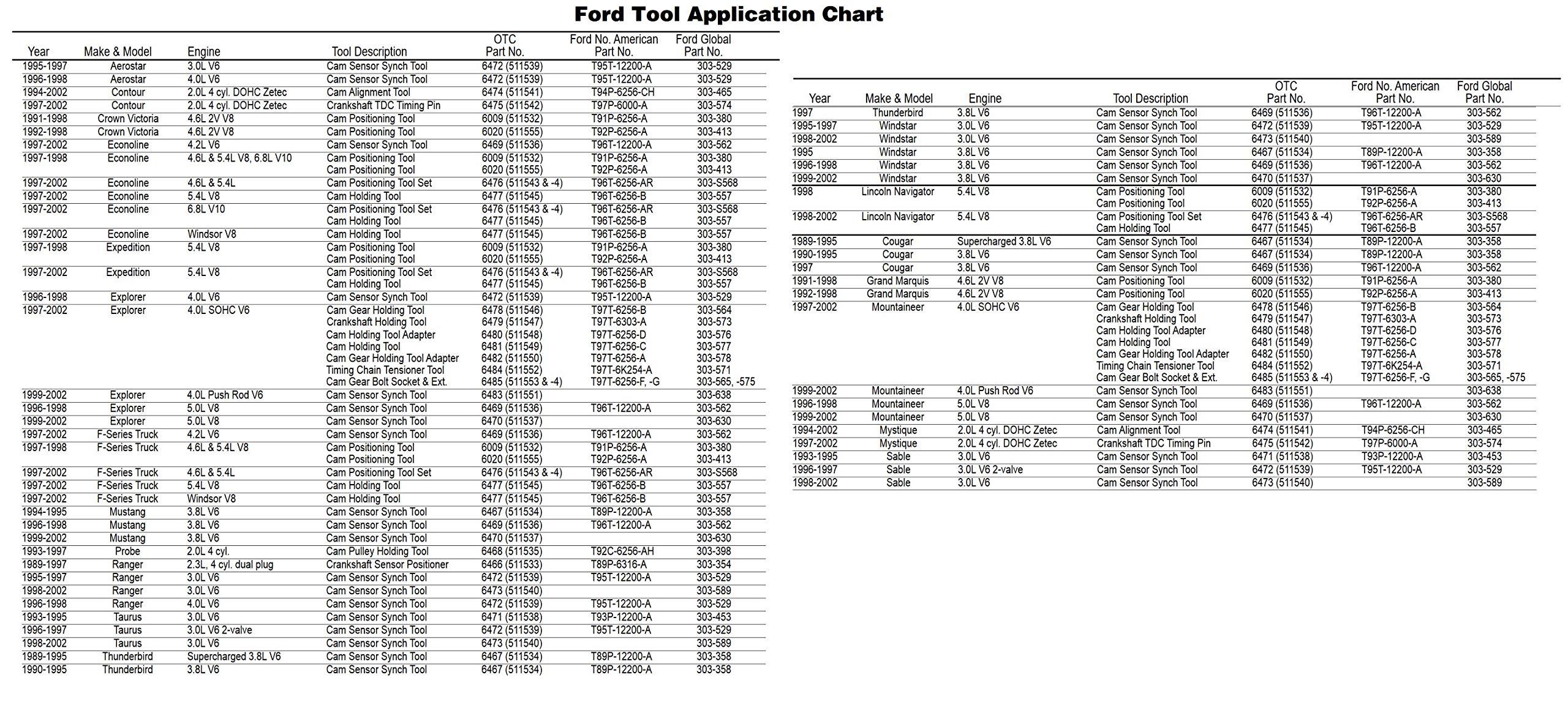 OTC 6488 Ford SOHC 4.0L V6 Cam Service Kit by OTC (Image #1)