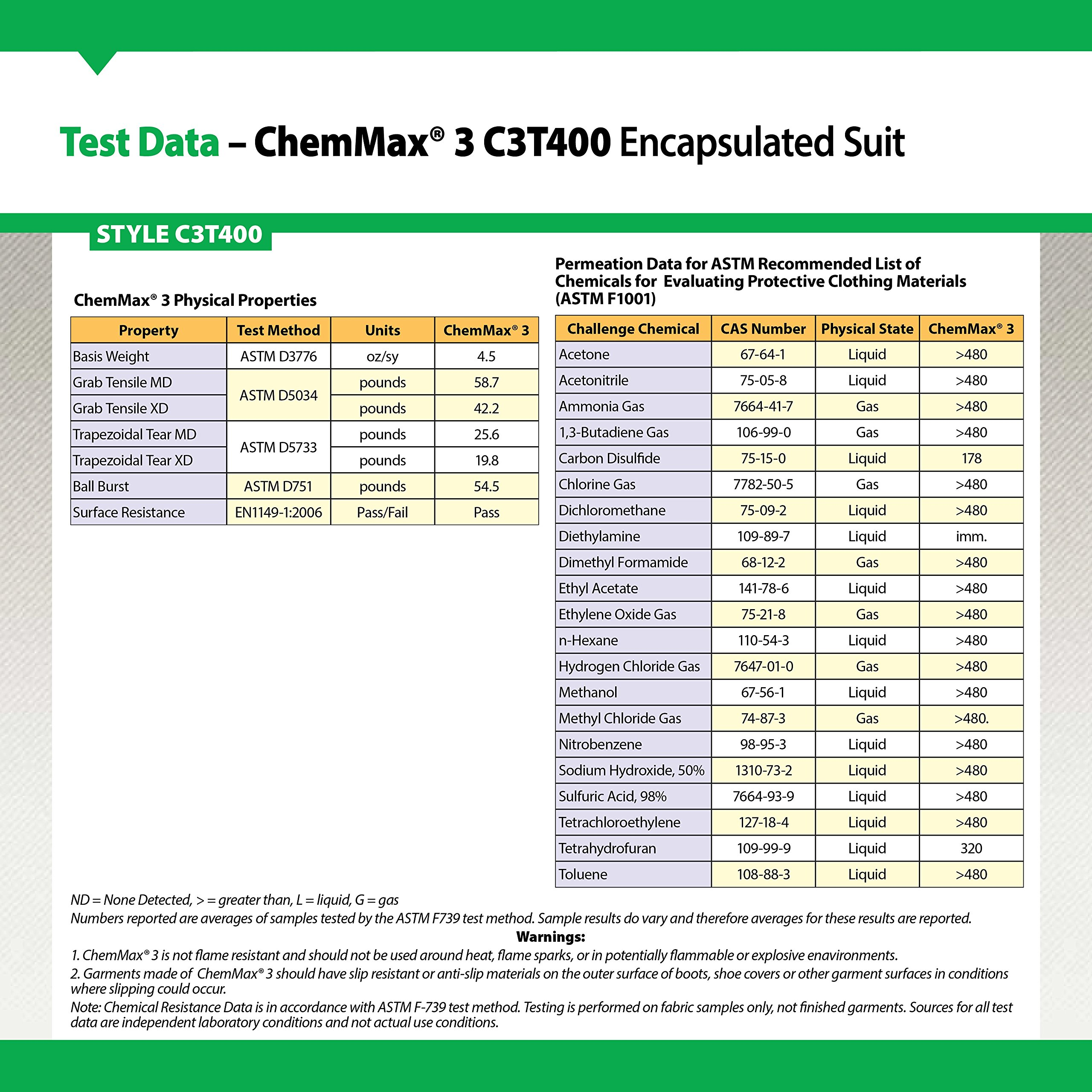 Lakeland ChemMax 3 TES Taped Level B Encapsulated Suit with Flat Back and Back Entry, Disposable, Elastic Cuff, 3X-Large, Gray by Lakeland Industries Inc (Image #4)
