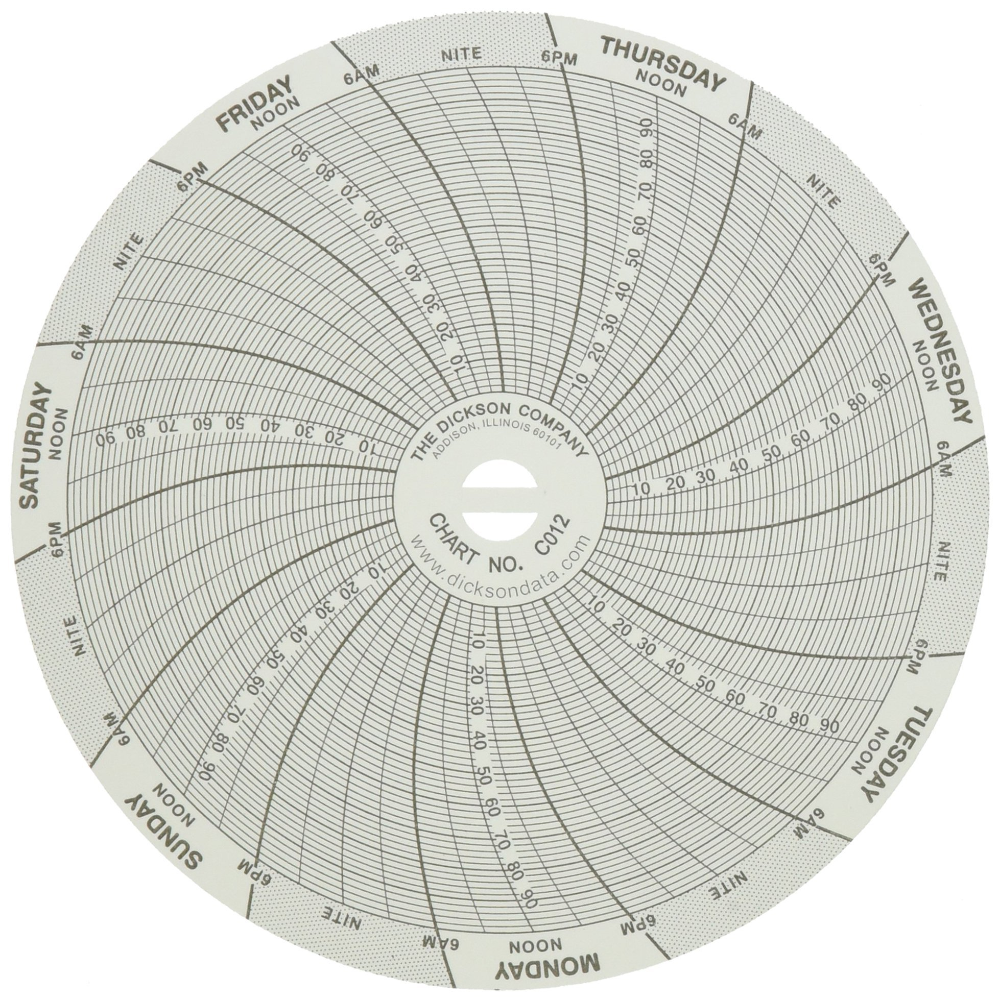 Dickson 4 inch C012 Chart, 7-Day, 0 to 100°F (Pack of 60)