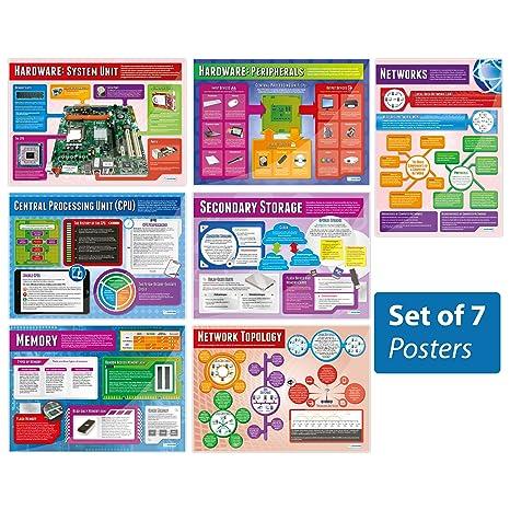 Amazon.com: Computer sistemas y redes Conjunto de 7 posters ...
