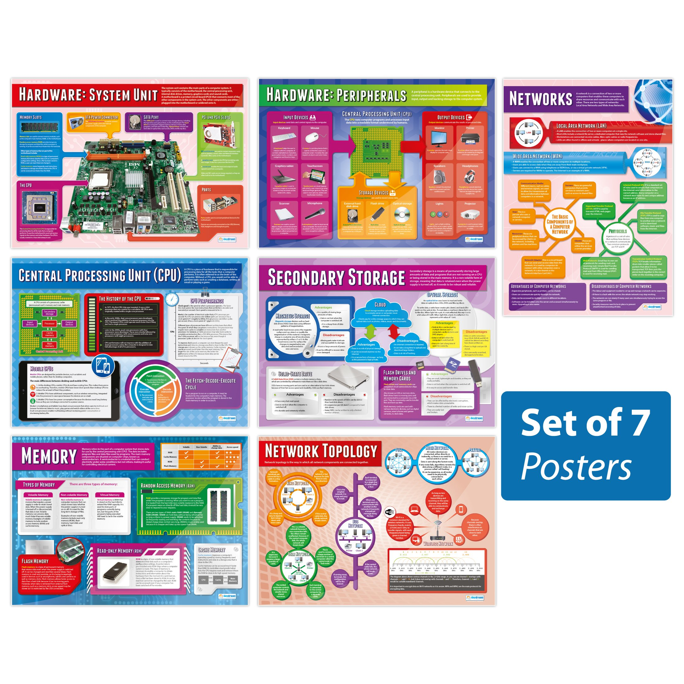 """Computer Systems and Networks Posters - Set of 7 