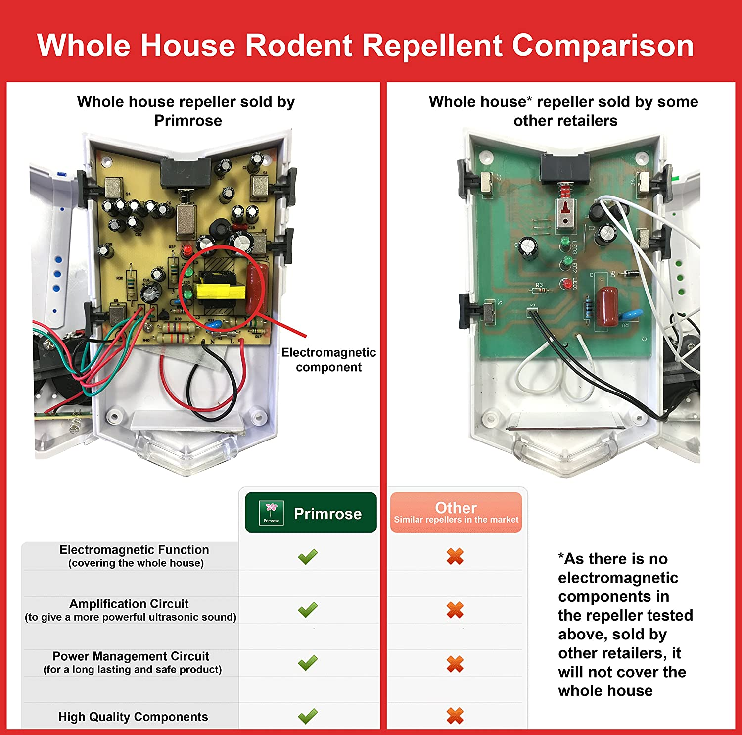 Ultrasonic Electromagnetic Whole House Rat And Mouse Repellent Plug Wiring Diagram Get Rid Of Mice Money Back Guarantee Garden Outdoors