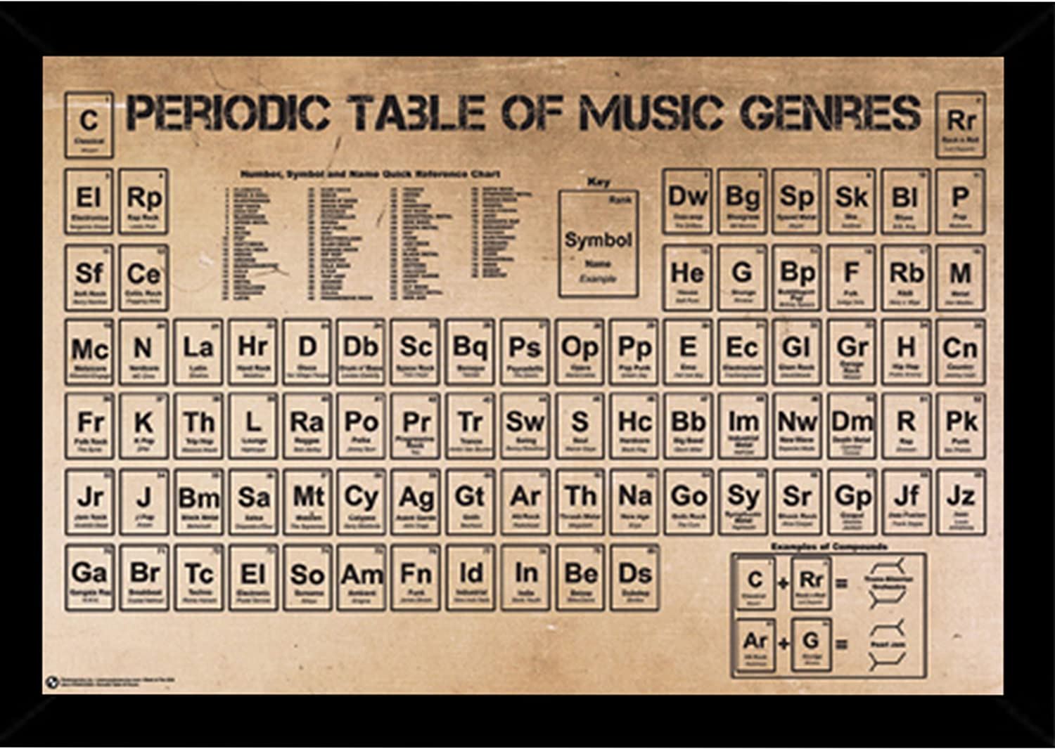 Amazon.com: Periodic Table of Music Poster (10x10) in a Black Wood