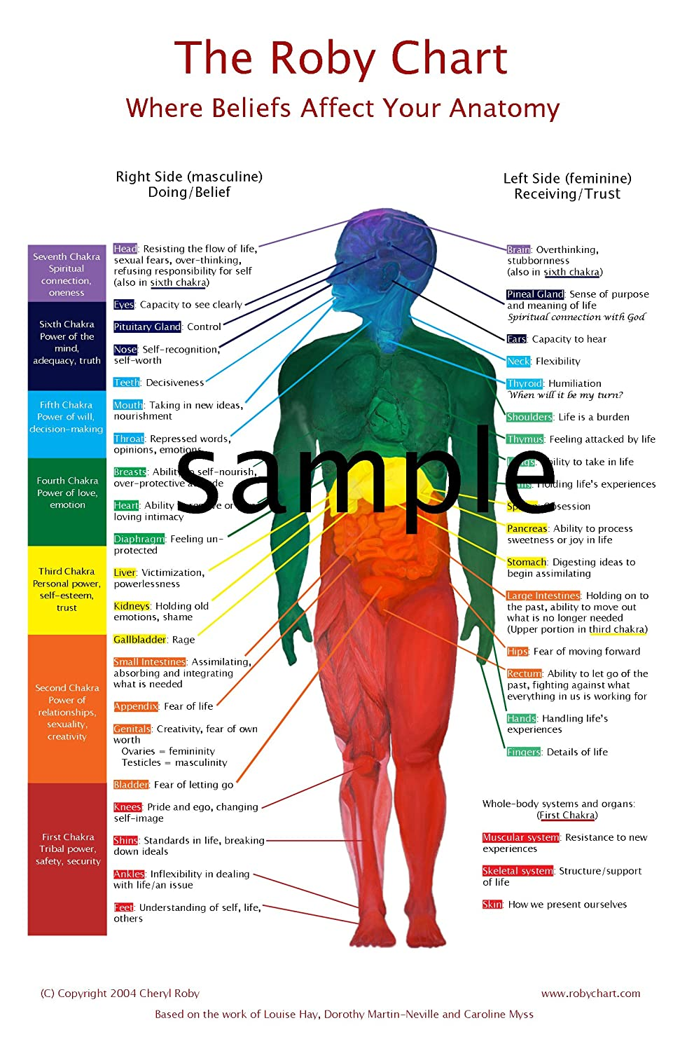 The Roby Chart: Where Beliefs Affect Your Anatomy (White Background 11x17') Rock Your Chakras rochb