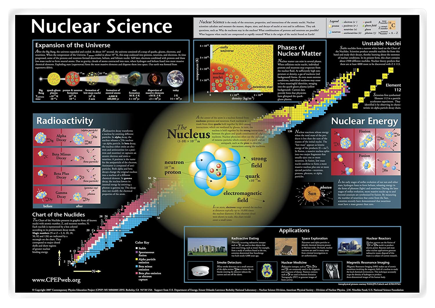 Nuclear Science Laminated Placemat Amazon Industrial Scientific