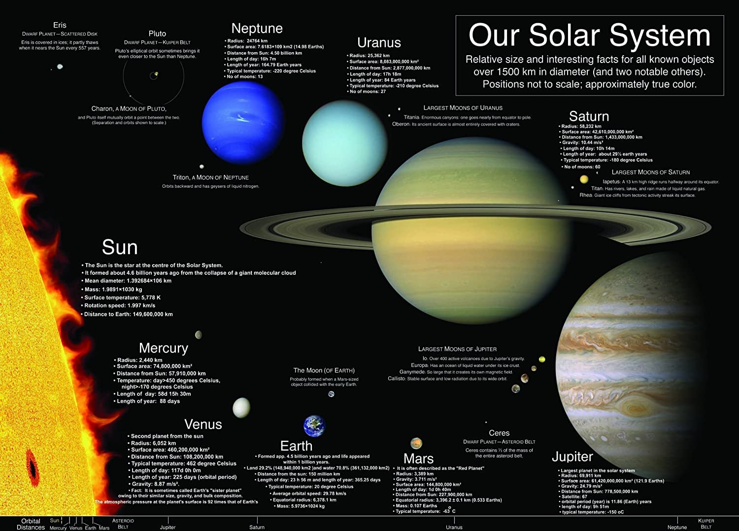 Big History Project: Our Solar System &amp- Earth