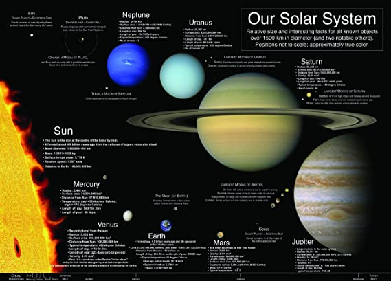 Laminated the solar system sun planets new school type educational laminated the solar system sun planets new school type educational poster wall chart amazon office products ccuart Images