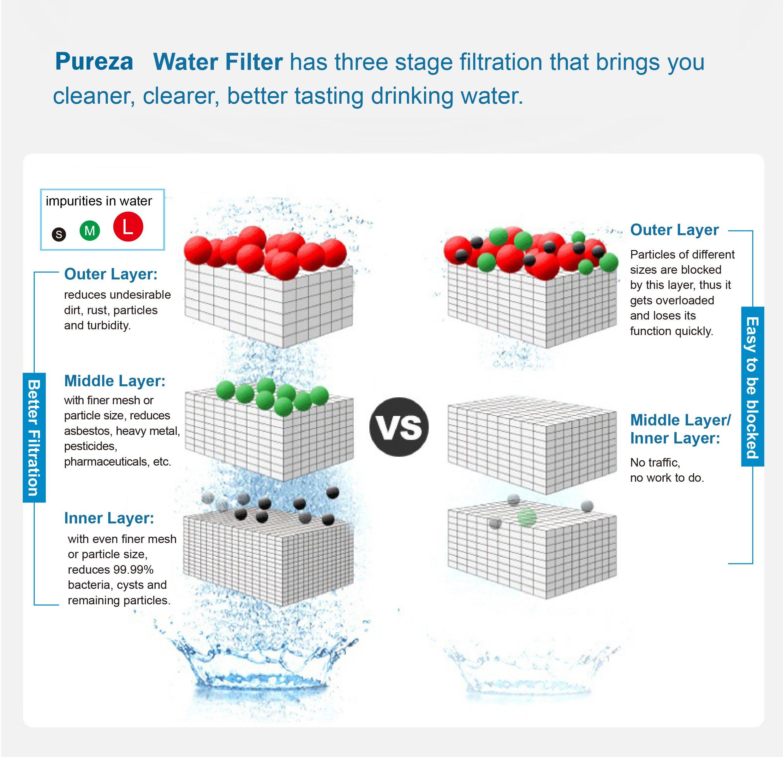 DA29-00020B Fits for Samsung DA29-00020B Water Filter- Also Fits DA29-00020A, HAF-CIN/EXP, 46-9101 Refrigerator Water Filter by Pureza filters (Image #5)