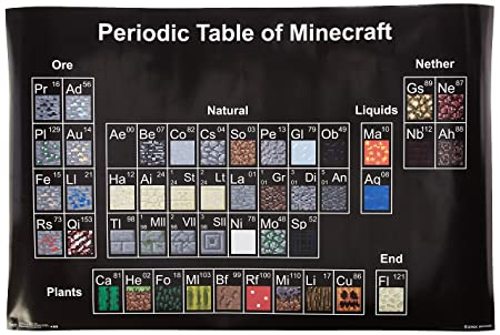 Amazon trends international minecraft periodic table wall amazon trends international minecraft periodic table wall poster 22375 x 34 home kitchen urtaz Images