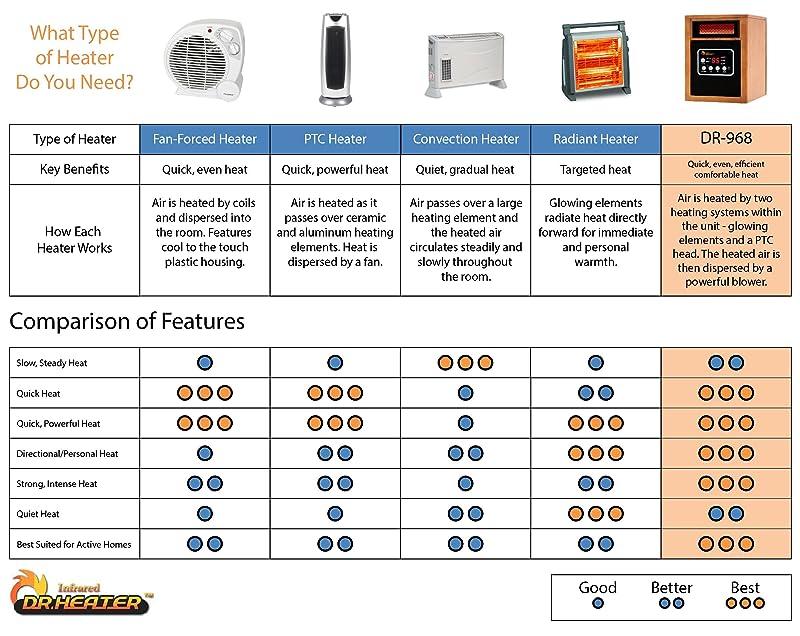 Heater Comparison