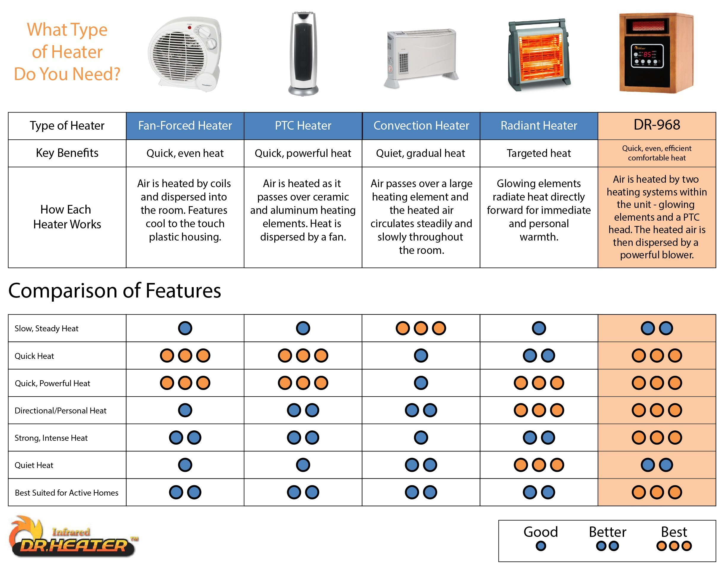 Dr Infrared Heater Portable Space Heater, 1500-Watt by Dr Infrared Heater (Image #7)