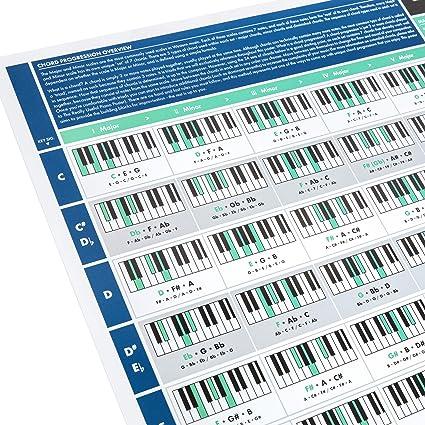 The Really Useful Chord Progression Poster - Aprende Piano, Teoría ...