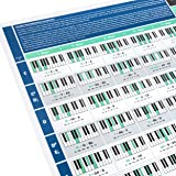 The Really Useful Chord Progression Poster - Learn Piano, Music Theory, Composition & Songwriting with Our Fully…
