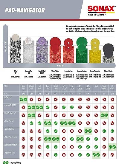 Sonax Exzenterpad Medium 165 Da 1 Stück Verwendung Im Letzten Arbeitsschritt Zum Hochglanzfinish Art Nr 04935000 Auto