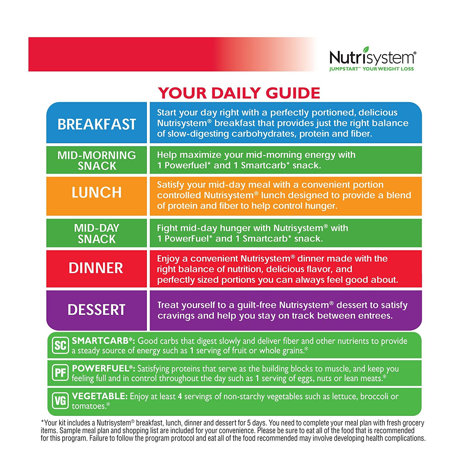 Amazon NUTRISYSTEM R 5 Day JUMP START Weight Loss Kit 20 Count Health Personal Care