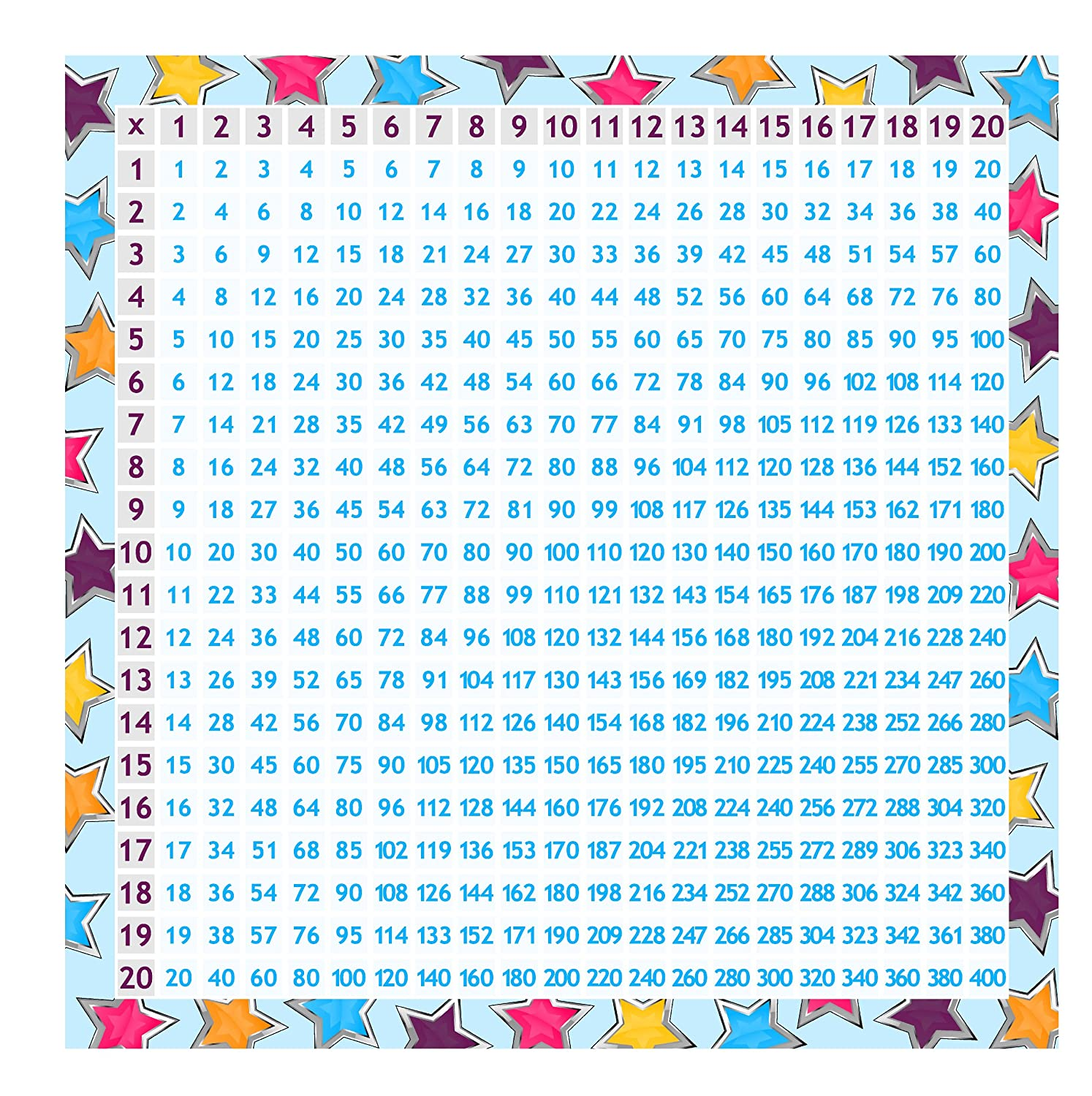 Multiplication table 60x60 gallery periodic table images tm02 childrens multiplication table sticker 60 x 60 cm amazon tm02 childrens multiplication table sticker 60 gamestrikefo Gallery