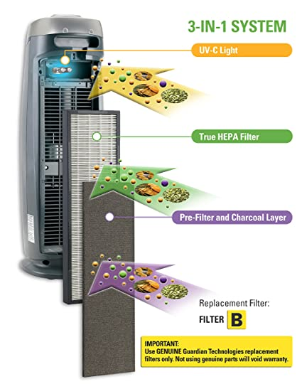 GermGuardian AC4825 3-in-1 Air Purifier with True HEPA Filter, UV-C Sanitizer, Captures Allergens, Smoke