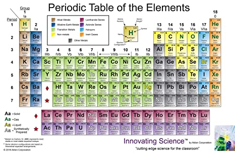 Innovating Science 8x4 Giant Vinyl Periodic Table Of The Elements Poster