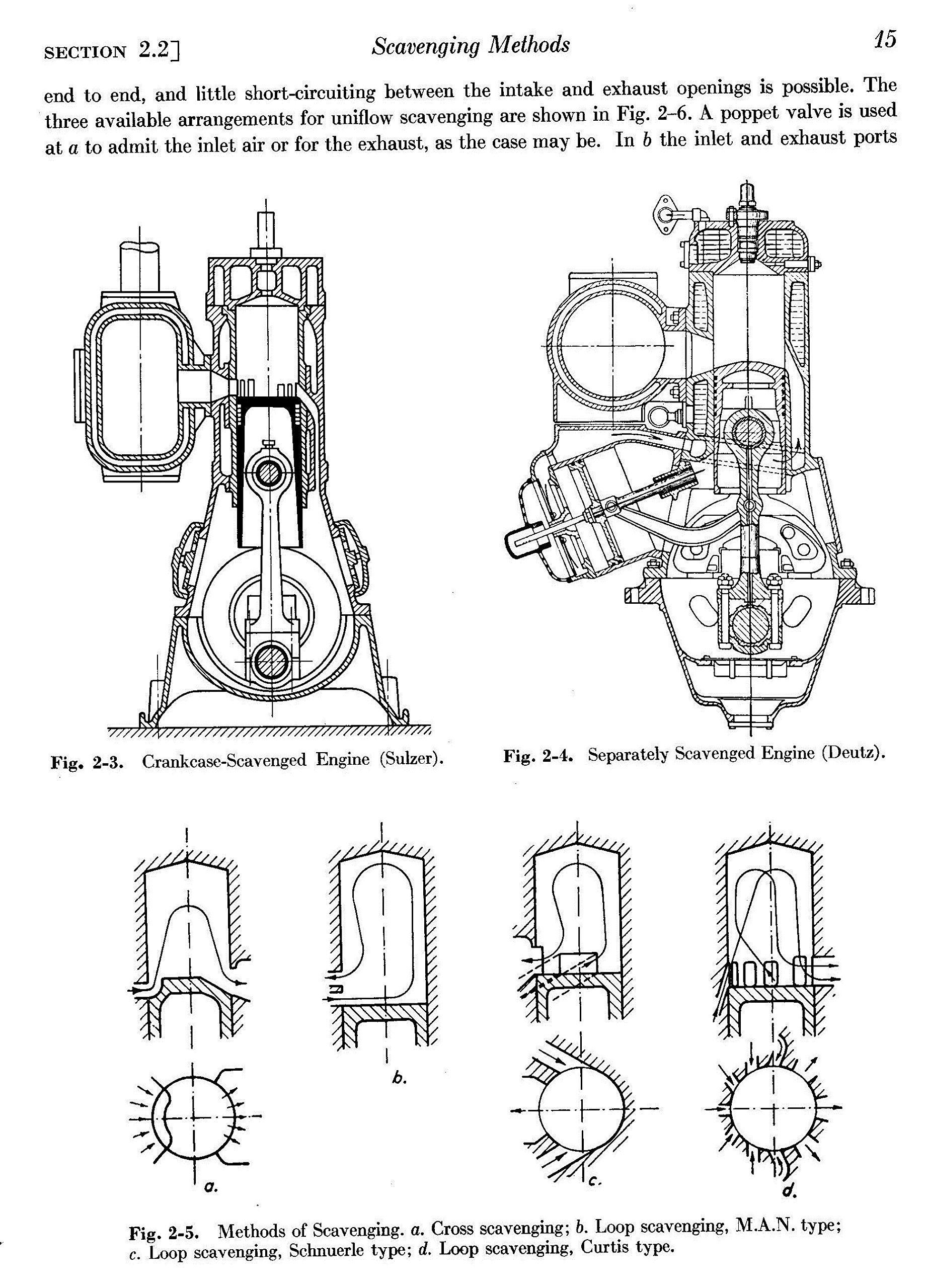 Scavenging Of Two Stroke Cycle Diesel Engines Sulzer Engine Diagram Schweitzer Ph Books