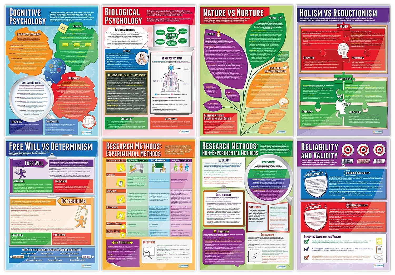 Amazon com : Set of Psychology Posters - Set of 20