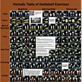 Kettlebell Exercise Poster: Periodic Table of Kettlebell Exercises by Strength Stack 52. Video Instructions Included. Learn Kettle Bell Moves and Conditioning Drills. Home Fitness Workout Program.