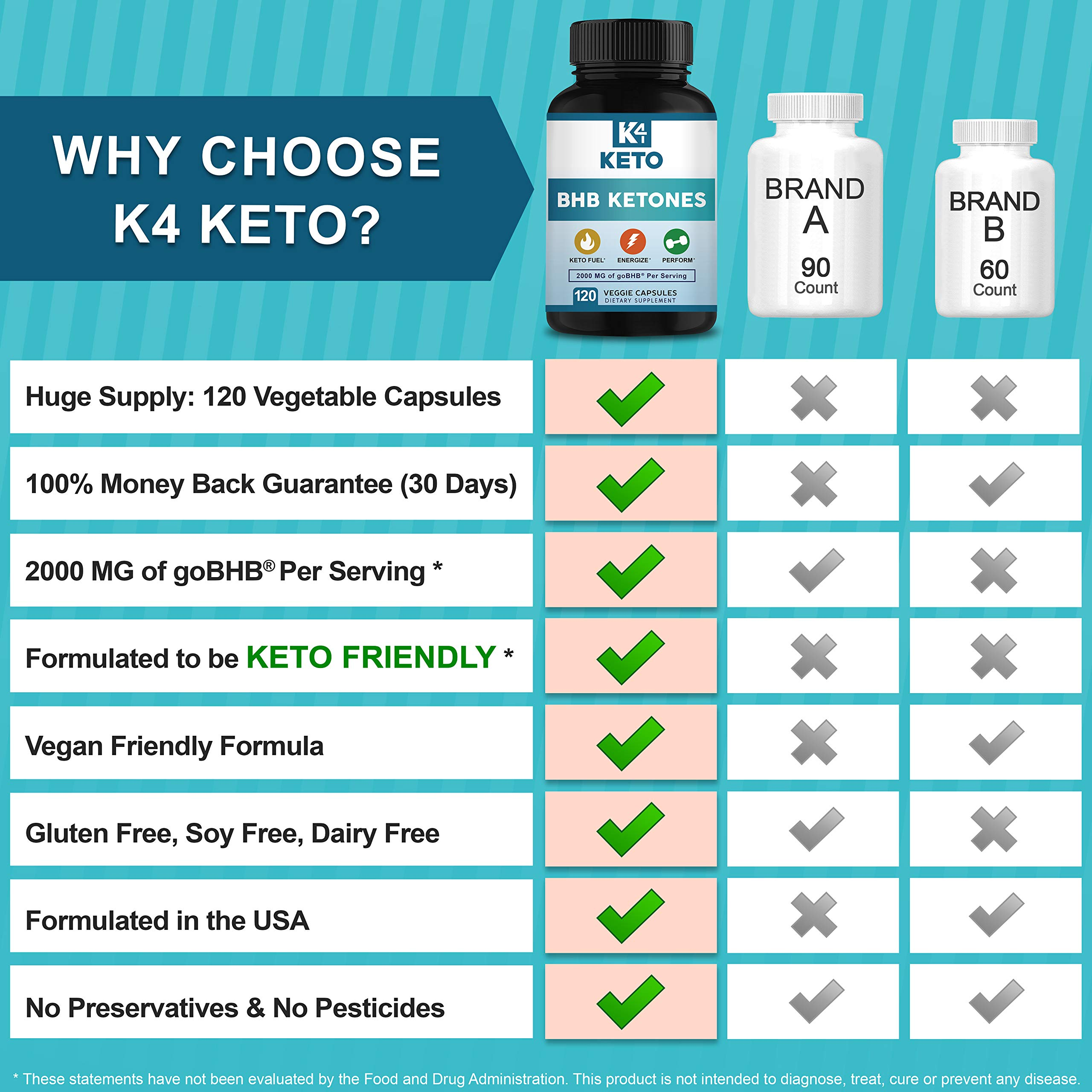 K4 Keto BHB - Exogenous Ketones BHB Salts Capsules - 2000mg of Patented goBHB Beta-Hydroxybutyrate - Ketone Supplement Pills to Support Ketogenic Diet & Ketosis by K4 Keto (Image #8)