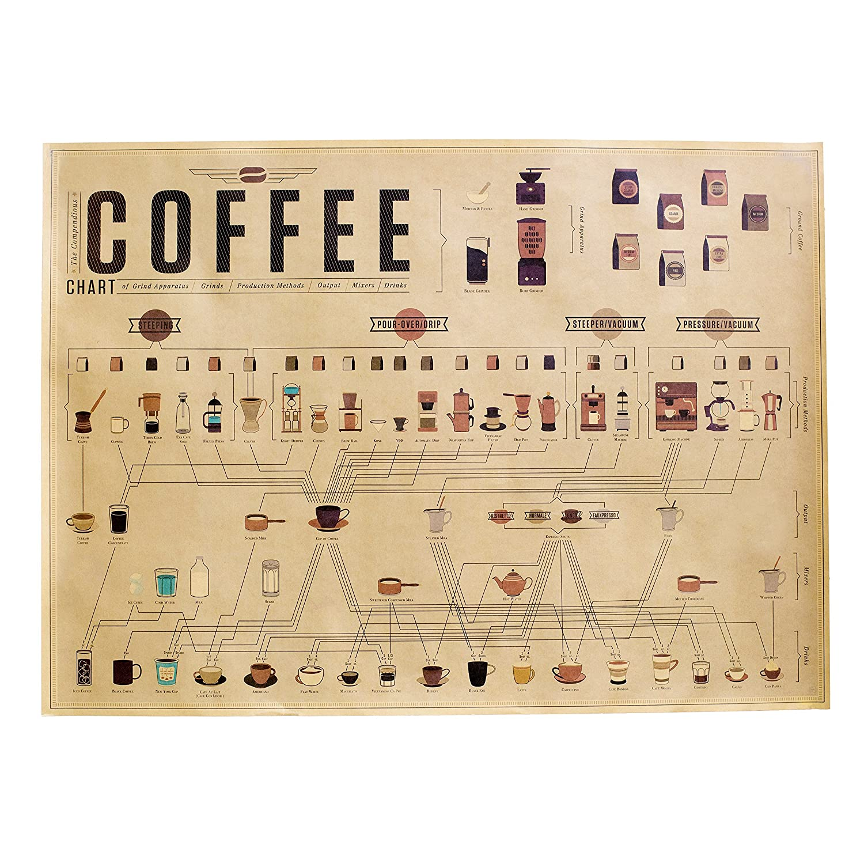 Amazon.com: The Coffee Chart, Flavors of The Coffee Belt, Espresso ...