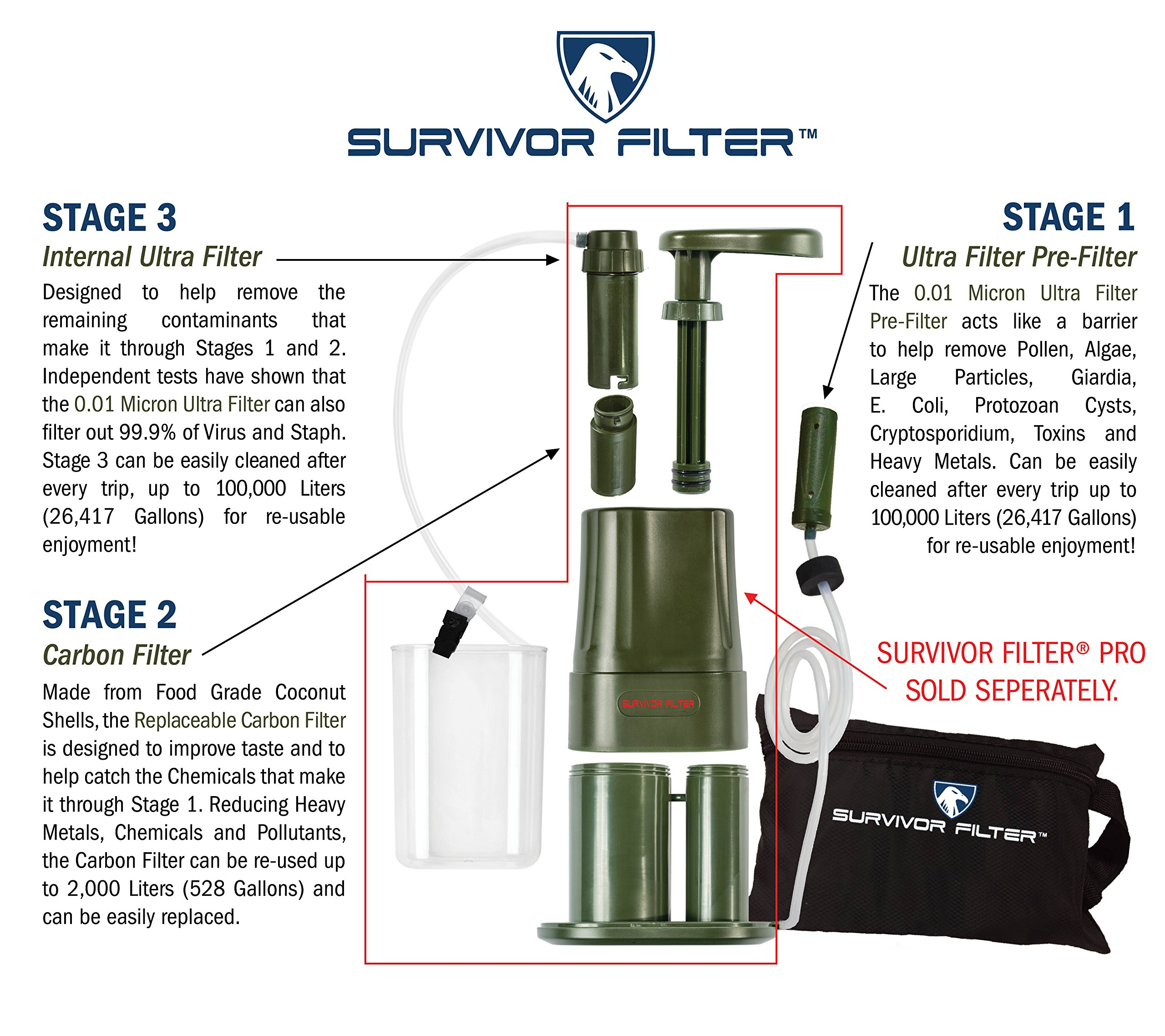 Survivor Filter Extra Replacement Filters for The PRO Portable Water Filter (Extra Pre-Filter Kit) by Survivor Filter (Image #6)