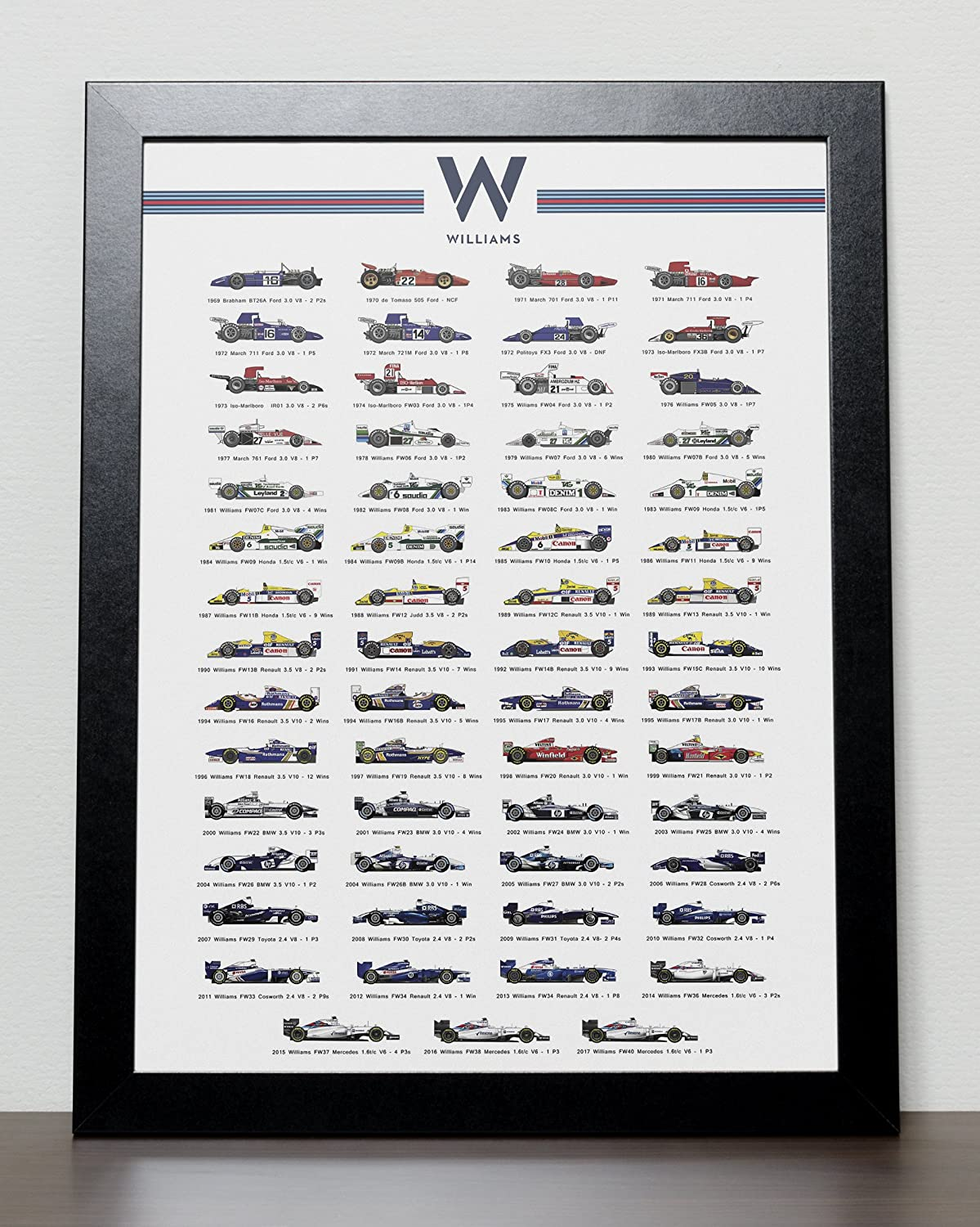 The Evolution of Williams Formula One Poster Formula 1