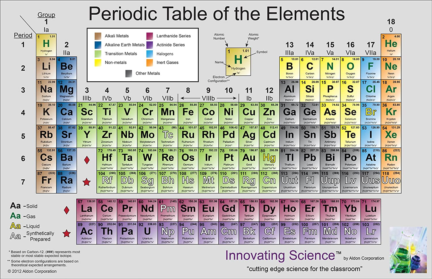 Innovating science is2941 vinyl periodic table poster 450 x 350 innovating science is2941 vinyl periodic table poster 450 x 350 amazon industrial scientific urtaz Image collections