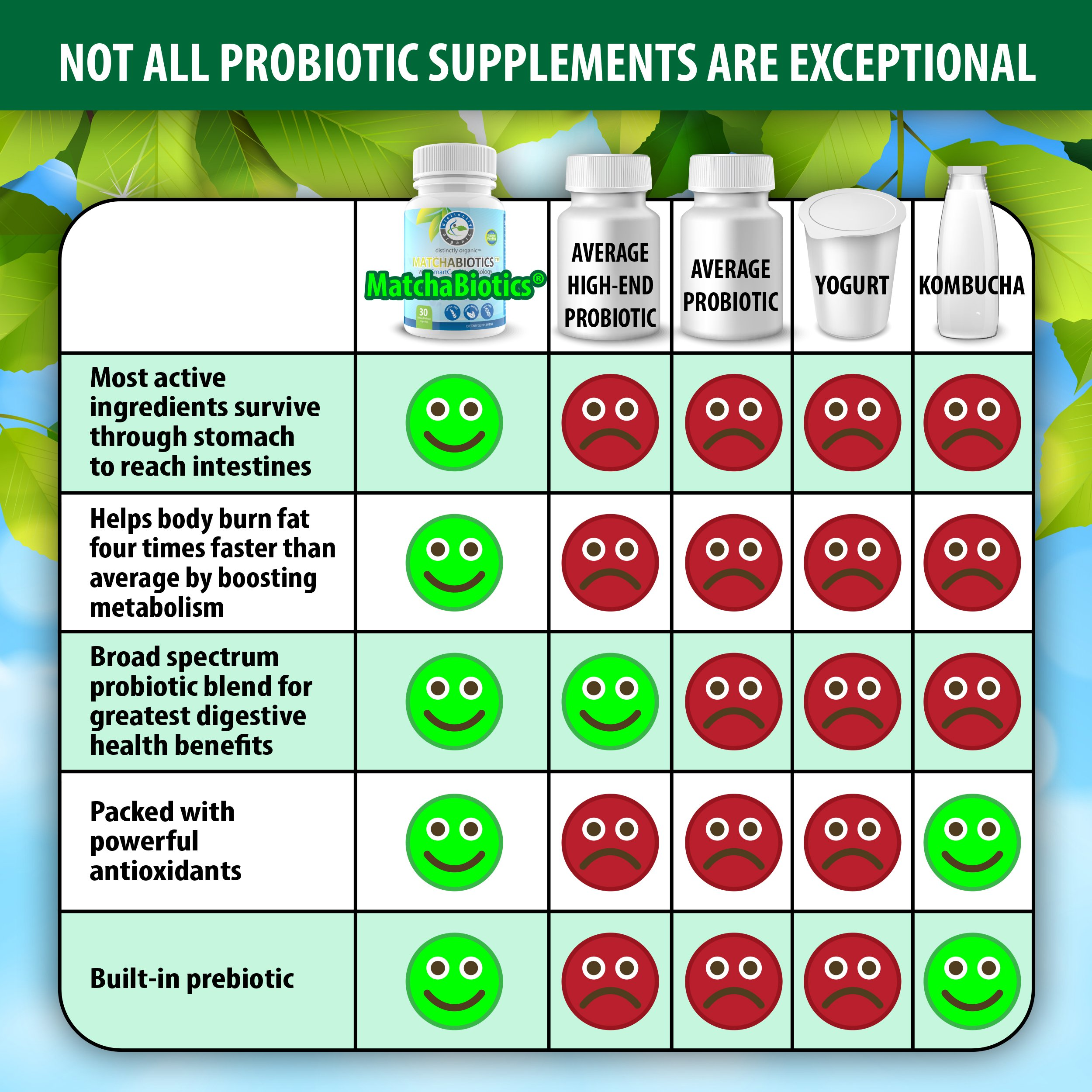 MatchaBiotics PRO-15 Organic Matcha Probiotics - 15x More Effective with Patented SmartCap Time Release Technology Plus Prebiotics - Best Probiotic Supplement for Women & Men