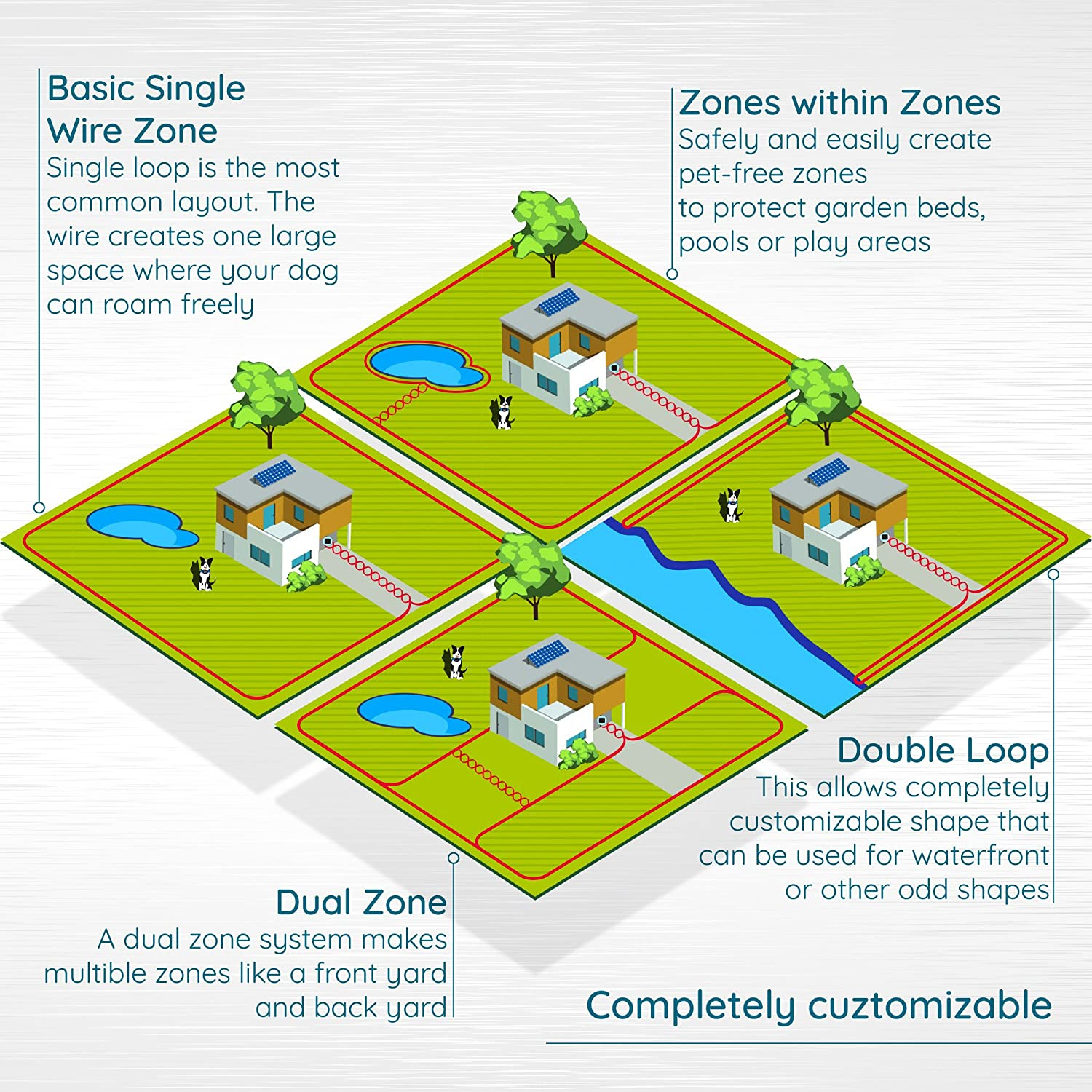 Goodboy Electric In Ground Dog Fence Wireless Wire Layout On Diagram Invisible Perimeter System With 2 Collars Best For Safe Hands Off Dogs And Pets Containment