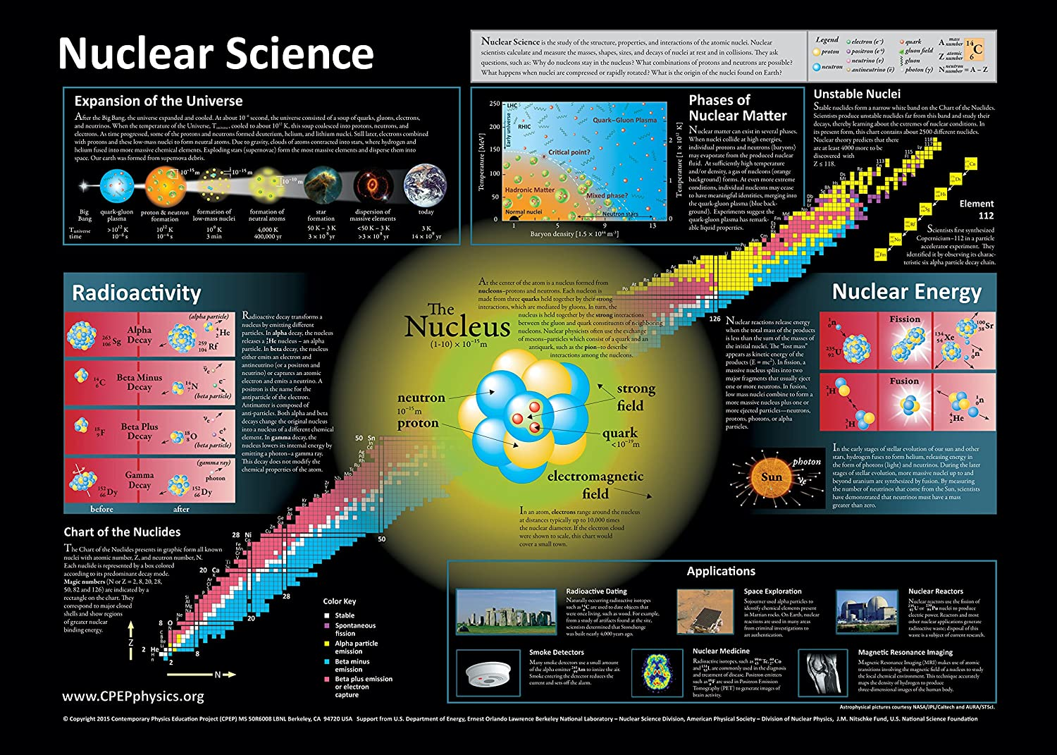 Nuclear Science Poster Iancas Org | Download Lengkap