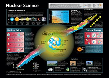 Amazon.com: Nuclear Science Poster (30