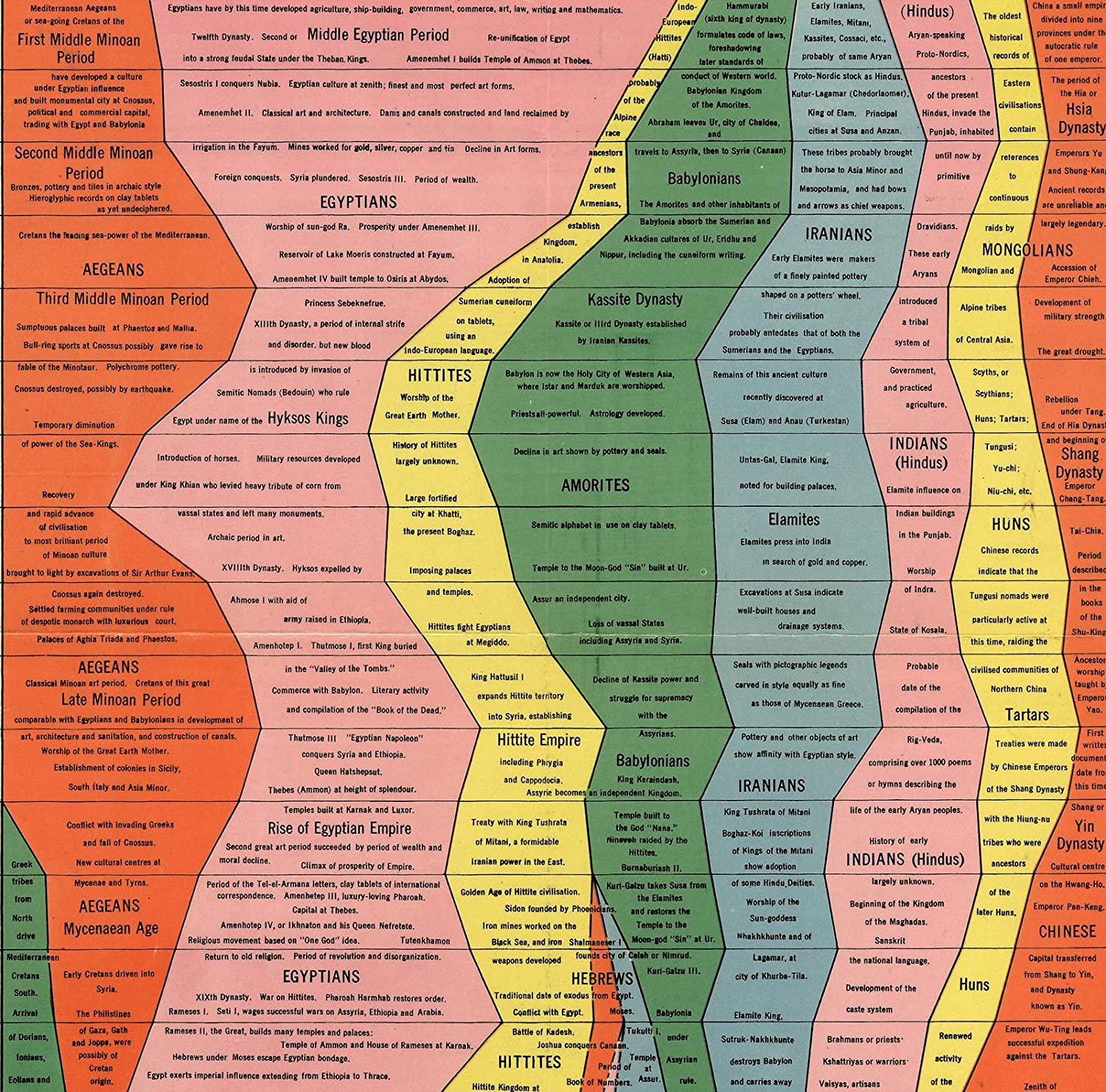 """The Histomap of History LARGE 16/""""x76/"""" Timeline Chart Wall Art Poster Home School"""