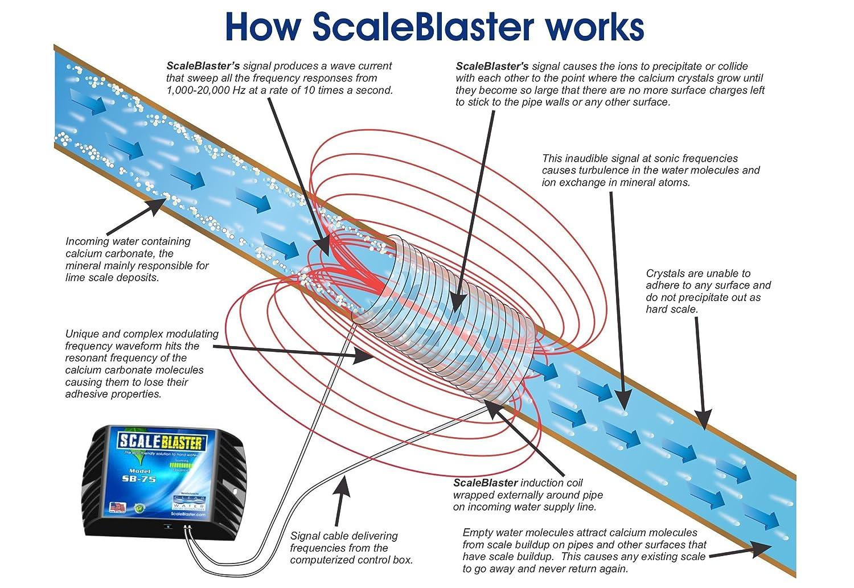 Scaleblaster Sb 75 Scale Blaster Water Softener Wiring Schematic