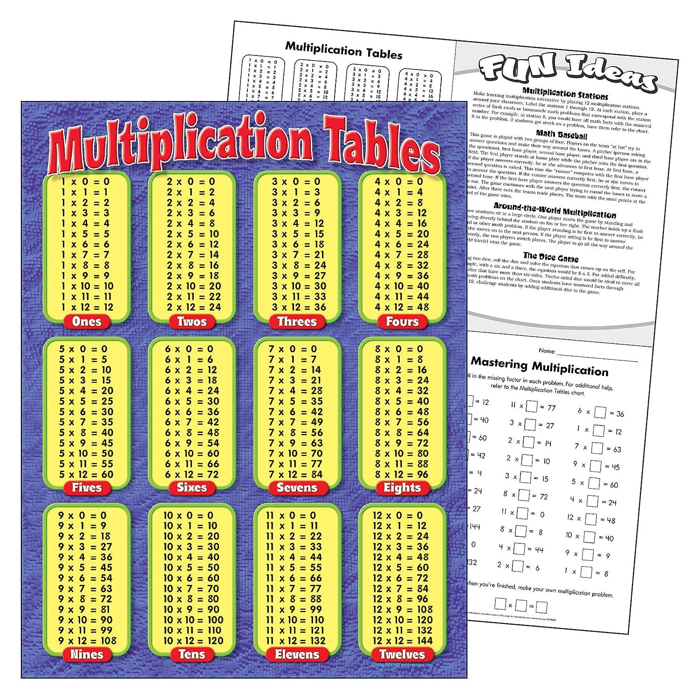Amazon Trend Enterprises Multiplication Tables Learning